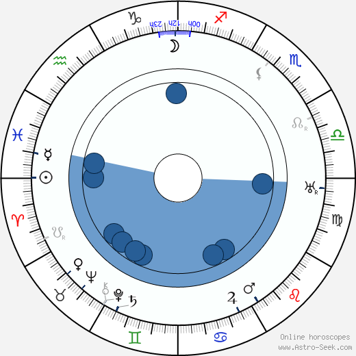 Frank Hagney wikipedia, horoscope, astrology, instagram