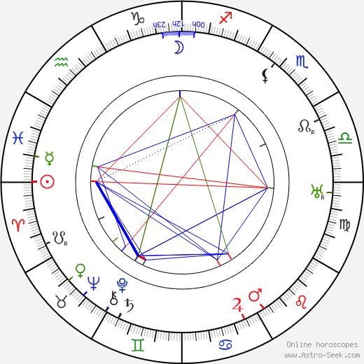 Frank Hagney birth chart, Frank Hagney astro natal horoscope, astrology