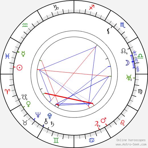 Józef Wegrzyn astro natal birth chart, Józef Wegrzyn horoscope, astrology