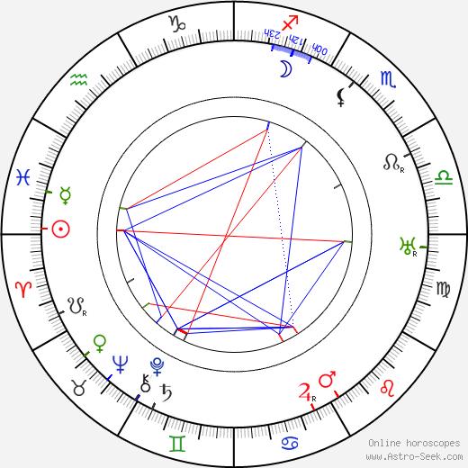 Jožka Charvát tema natale, oroscopo, Jožka Charvát oroscopi gratuiti, astrologia