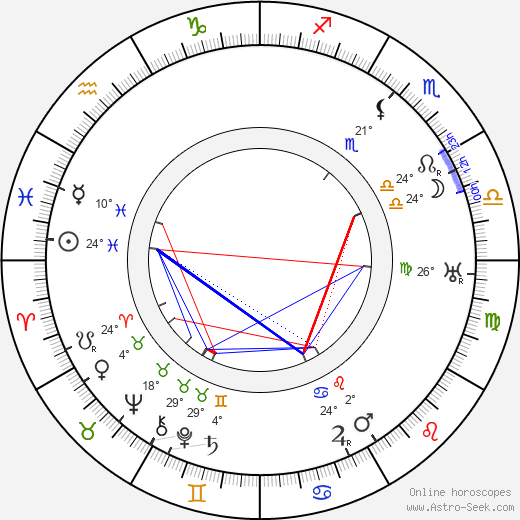 Karel Dostal birth chart, biography, wikipedia 2019, 2020