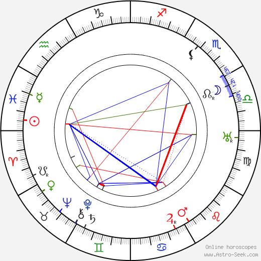 Karel Dostal tema natale, oroscopo, Karel Dostal oroscopi gratuiti, astrologia