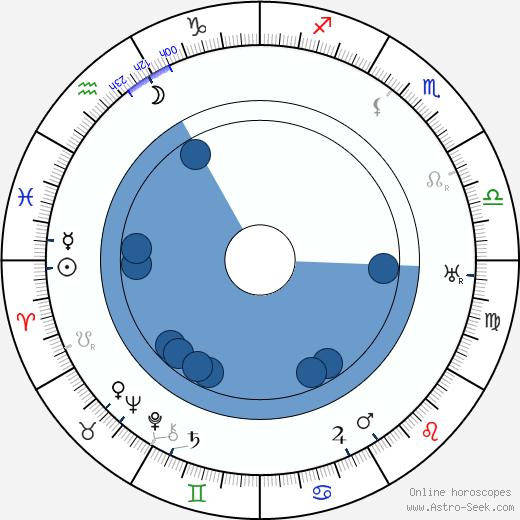 Lyda Borelli wikipedia, horoscope, astrology, instagram