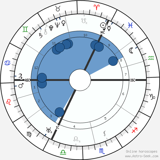 Peter Debye wikipedia, horoscope, astrology, instagram