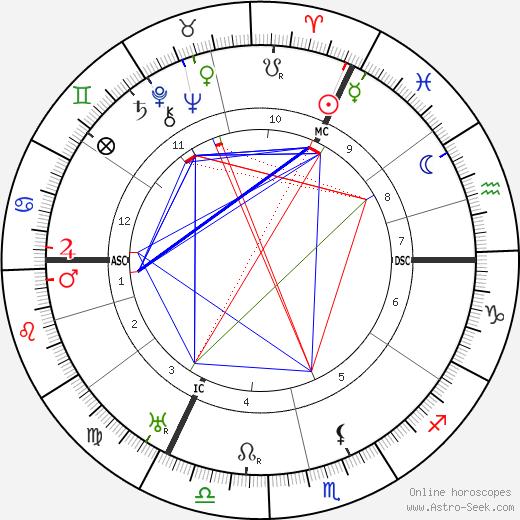Петер Дебай Peter Debye день рождения гороскоп, Peter Debye Натальная карта онлайн