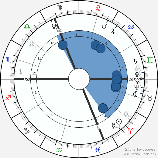 Pierre Dumont wikipedia, horoscope, astrology, instagram