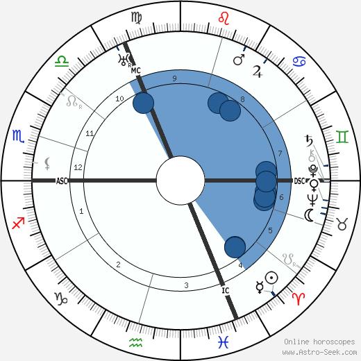Pierre Dumont wikipedia, horoscope, astrology, instagram