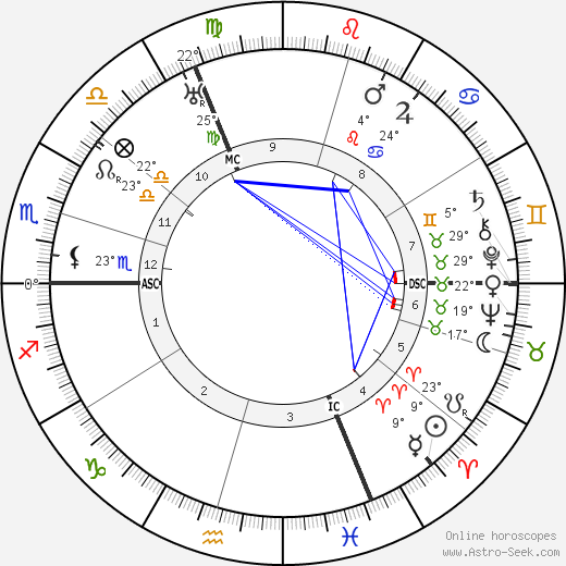 Pierre Dumont birth chart, biography, wikipedia 2020, 2021