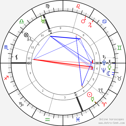 Pierre Dumont birth chart, Pierre Dumont astro natal horoscope, astrology