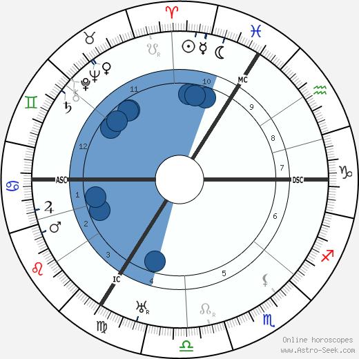 Wilhelm Backhaus wikipedia, horoscope, astrology, instagram