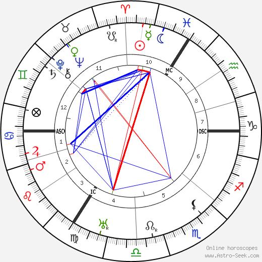 Wilhelm Backhaus tema natale, oroscopo, Wilhelm Backhaus oroscopi gratuiti, astrologia