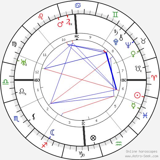 Willem Van Hoogstraaten birth chart, Willem Van Hoogstraaten astro natal horoscope, astrology