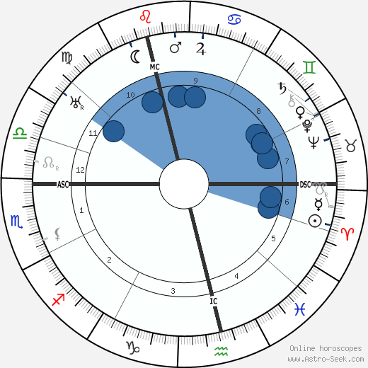 Joseph Hislop wikipedia, horoscope, astrology, instagram