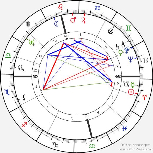 Joseph Hislop день рождения гороскоп, Joseph Hislop Натальная карта онлайн