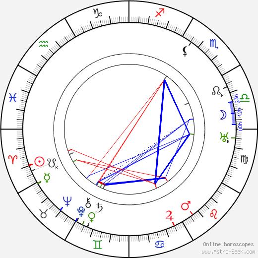 Milada Gampeová tema natale, oroscopo, Milada Gampeová oroscopi gratuiti, astrologia