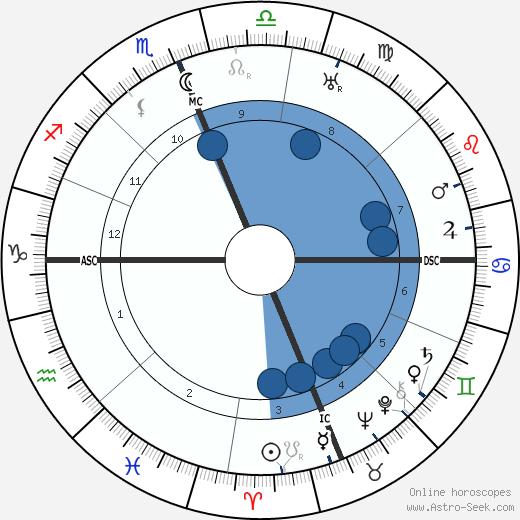 Paolo Abbate wikipedia, horoscope, astrology, instagram