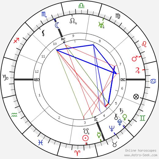Paolo Abbate tema natale, oroscopo, Paolo Abbate oroscopi gratuiti, astrologia