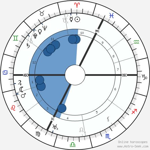 Saturnin Fabre wikipedia, horoscope, astrology, instagram