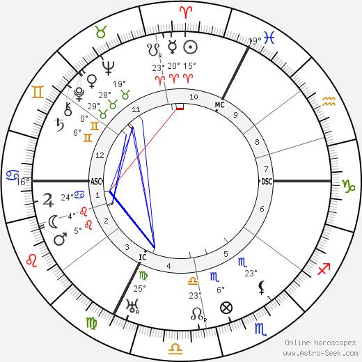 Saturnin Fabre birth chart, biography, wikipedia 2019, 2020