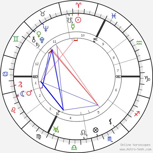 Saturnin Fabre astro natal birth chart, Saturnin Fabre horoscope, astrology