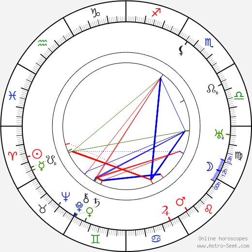 Уолтер Хьюстон Walter Huston день рождения гороскоп, Walter Huston Натальная карта онлайн