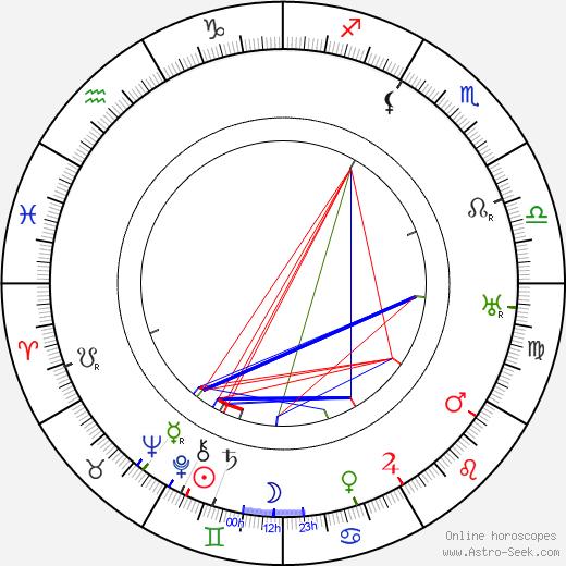 Charles Winninger tema natale, oroscopo, Charles Winninger oroscopi gratuiti, astrologia