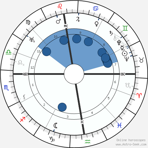 Claudius Dornier horoscope, astrology, sign, zodiac, date of birth, instagram