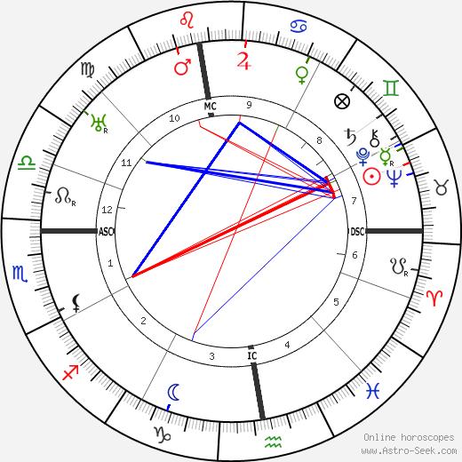 Claudius Dornier tema natale, oroscopo, Claudius Dornier oroscopi gratuiti, astrologia