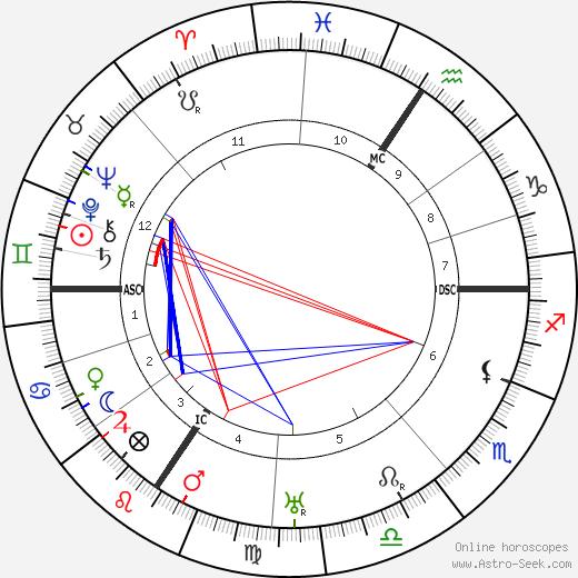 Edvard Beneš tema natale, oroscopo, Edvard Beneš oroscopi gratuiti, astrologia