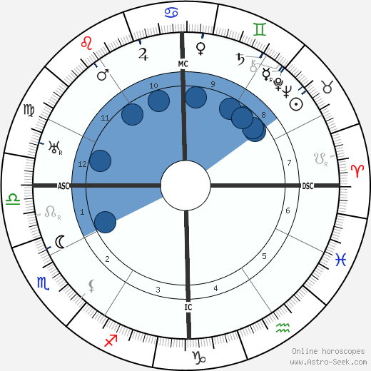 Harry S. Truman wikipedia, horoscope, astrology, instagram