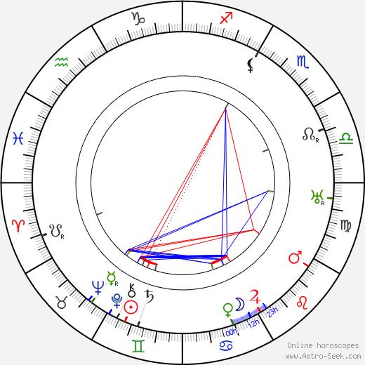 Johannes Meyer birth chart, Johannes Meyer astro natal horoscope, astrology