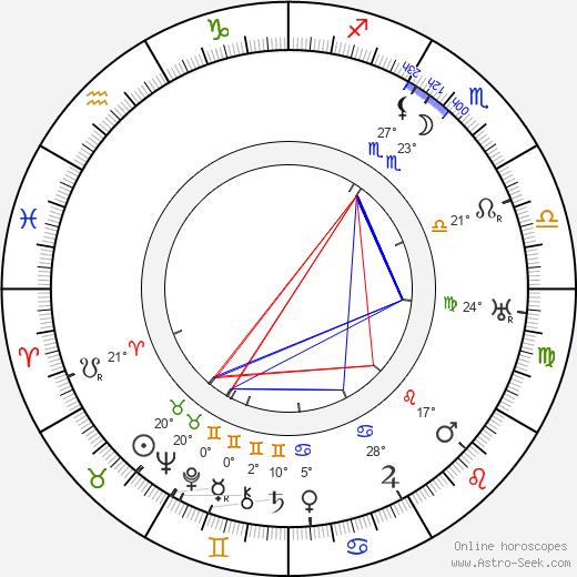 Olga Petrova birth chart, biography, wikipedia 2018, 2019
