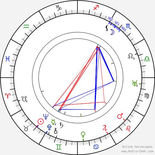 Olga Petrova astro natal birth chart, Olga Petrova horoscope, astrology