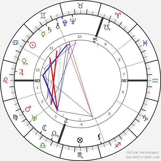 Alexandra Tolstaya tema natale, oroscopo, Alexandra Tolstaya oroscopi gratuiti, astrologia