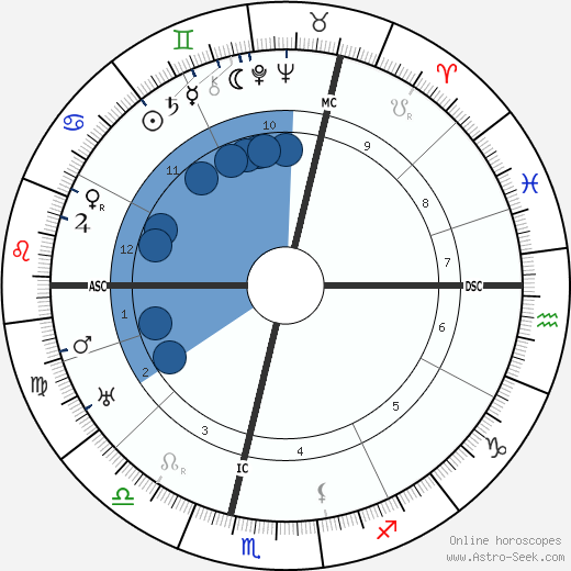 Claude Auchinleck wikipedia, horoscope, astrology, instagram