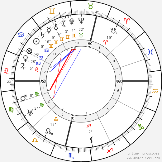 Claude Auchinleck birth chart, biography, wikipedia 2019, 2020