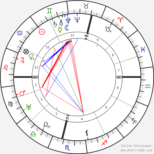 Claude Auchinleck astro natal birth chart, Claude Auchinleck horoscope, astrology