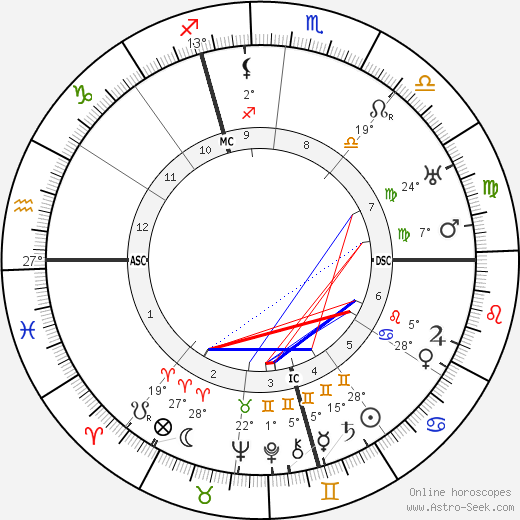 Dom Neroman birth chart, biography, wikipedia 2020, 2021