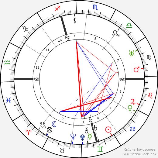 Dom Neroman birth chart, Dom Neroman astro natal horoscope, astrology