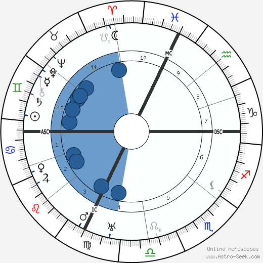 Édouard Daladier horoscope, astrology, sign, zodiac, date of birth, instagram