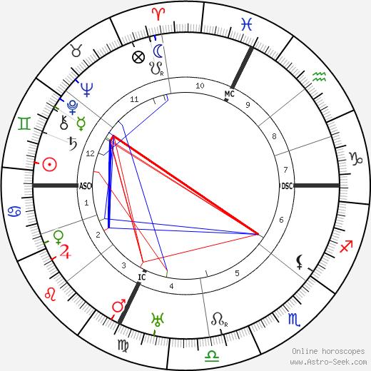 Édouard Daladier tema natale, oroscopo, Édouard Daladier oroscopi gratuiti, astrologia