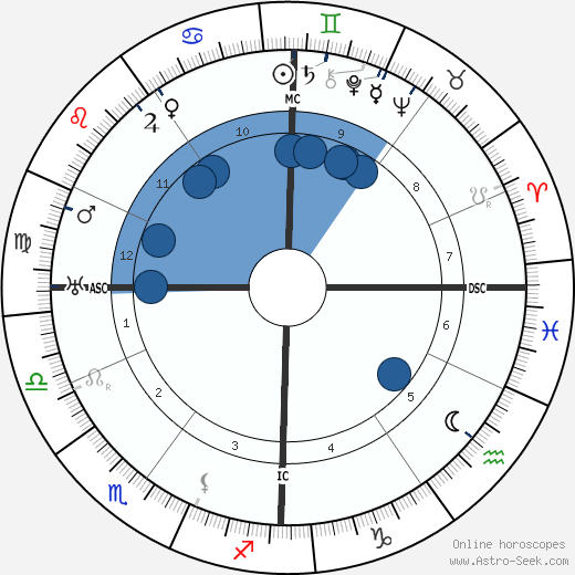 Etienne Gilson wikipedia, horoscope, astrology, instagram