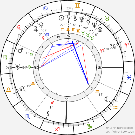 Etienne Gilson birth chart, biography, wikipedia 2018, 2019