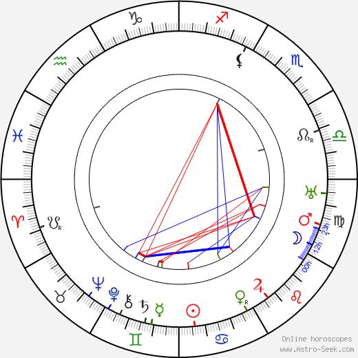 Forrester Harvey tema natale, oroscopo, Forrester Harvey oroscopi gratuiti, astrologia
