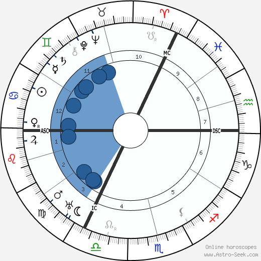 Francis Brett Young wikipedia, horoscope, astrology, instagram