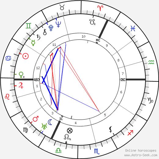 Francis Brett Young tema natale, oroscopo, Francis Brett Young oroscopi gratuiti, astrologia
