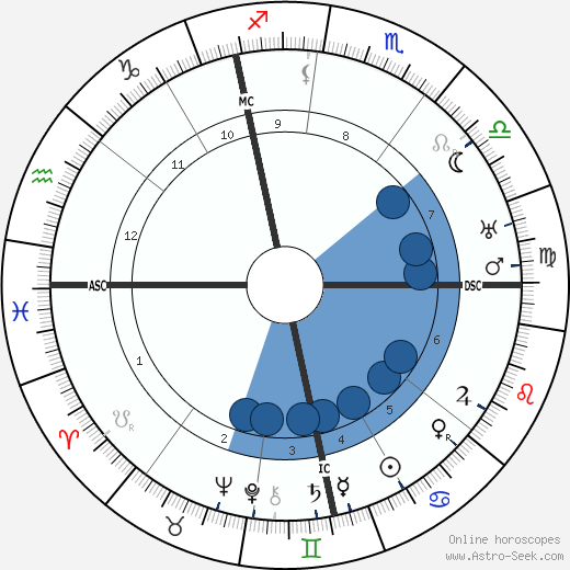 Franz Halder wikipedia, horoscope, astrology, instagram