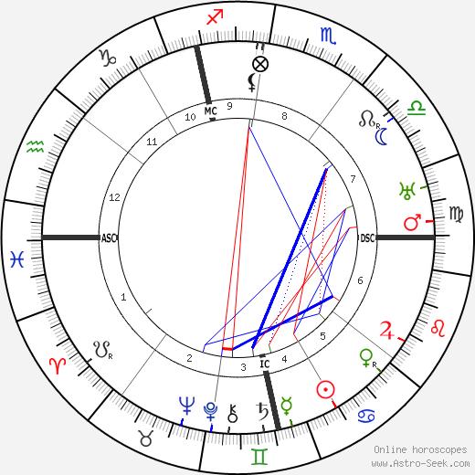 Franz Halder tema natale, oroscopo, Franz Halder oroscopi gratuiti, astrologia