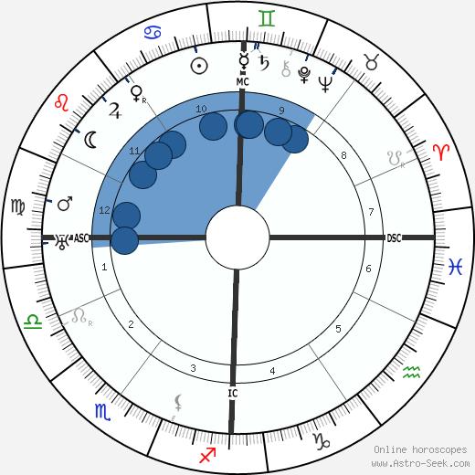 Gaston Bachelard wikipedia, horoscope, astrology, instagram