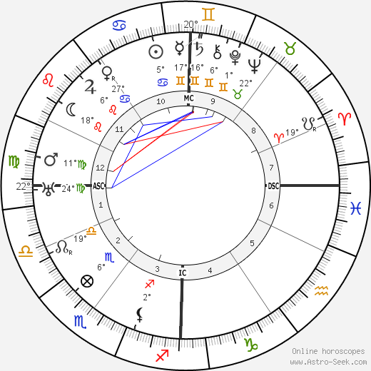 Gaston Bachelard birth chart, biography, wikipedia 2019, 2020